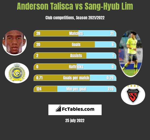 Anderson Talisca vs Sang-Hyub Lim infographic