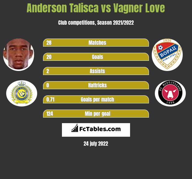 Anderson Talisca vs Vagner Love h2h player stats
