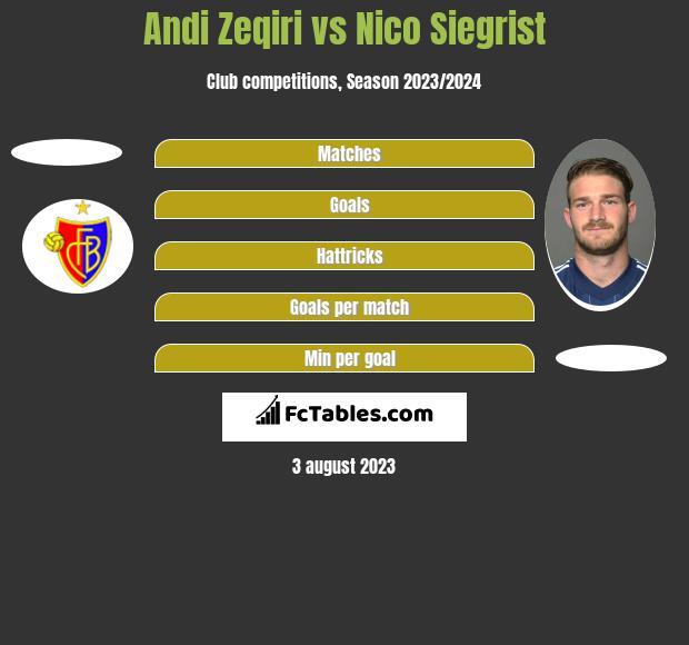 Andi Zeqiri vs Nico Siegrist h2h player stats