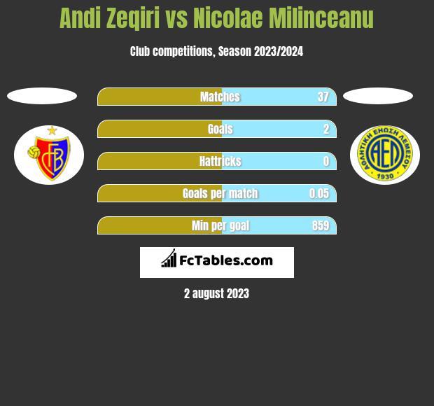 Andi Zeqiri vs Nicolae Milinceanu h2h player stats
