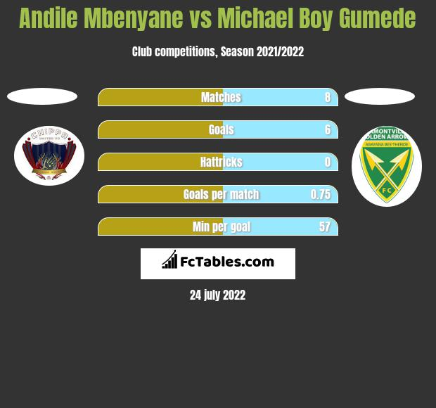 Andile Mbenyane vs Michael Boy Gumede h2h player stats