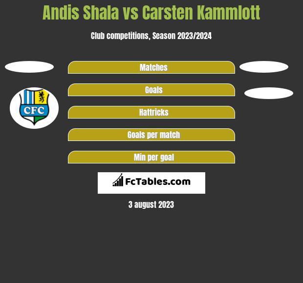 Andis Shala vs Carsten Kammlott h2h player stats