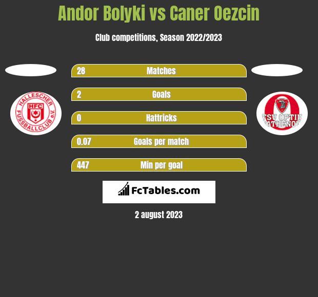 Andor Bolyki vs Caner Oezcin h2h player stats
