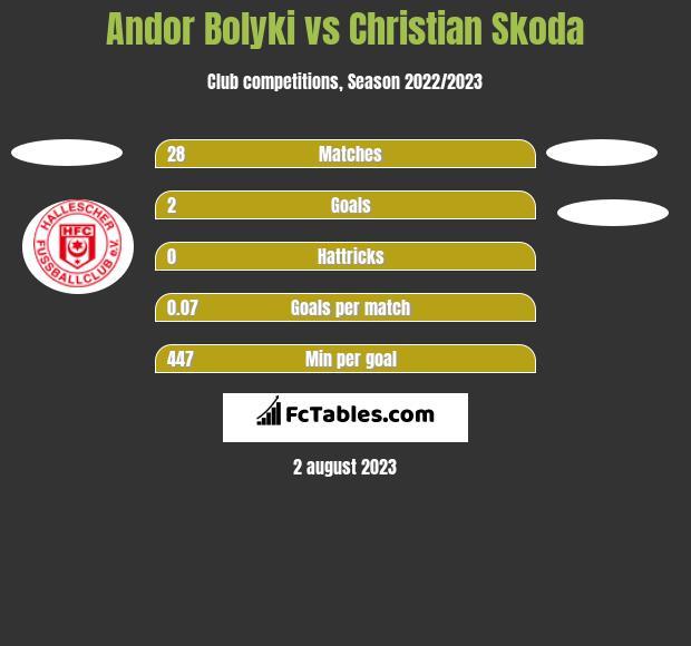 Andor Bolyki vs Christian Skoda h2h player stats