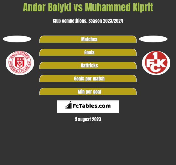 Andor Bolyki vs Muhammed Kiprit h2h player stats