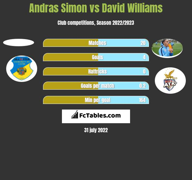 Andras Simon vs David Williams h2h player stats