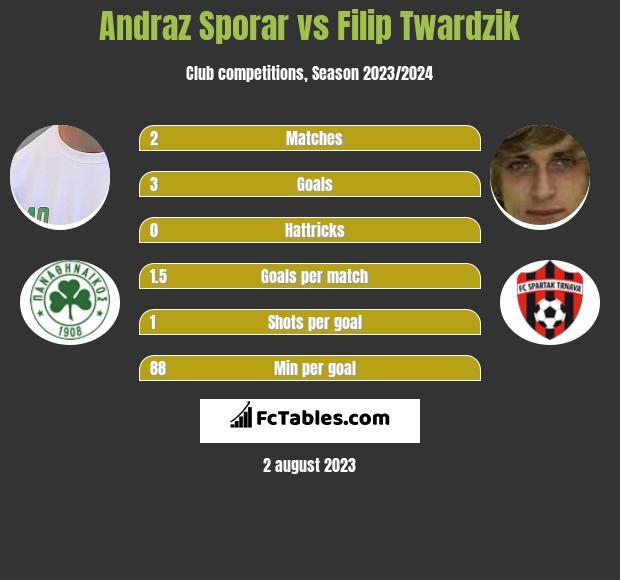 Andraz Sporar vs Filip Twardzik h2h player stats