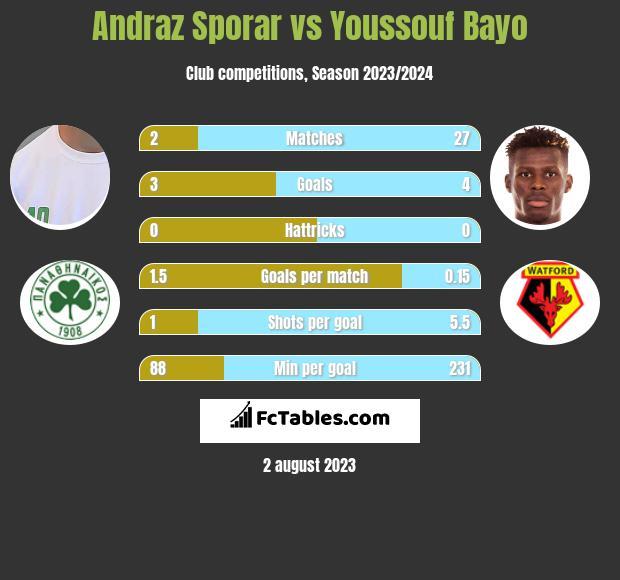 Andraz Sporar vs Youssouf Bayo infographic