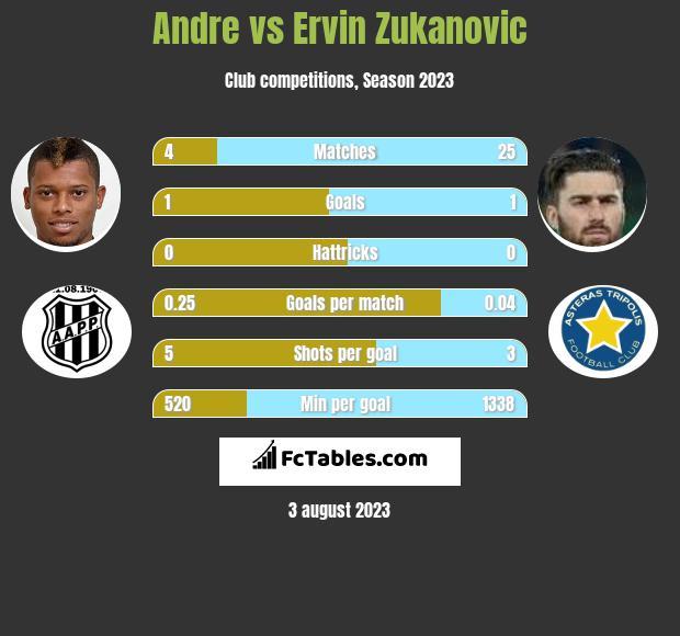 Andre vs Ervin Zukanovic h2h player stats
