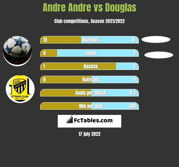 Andre Andre vs Douglas h2h player stats