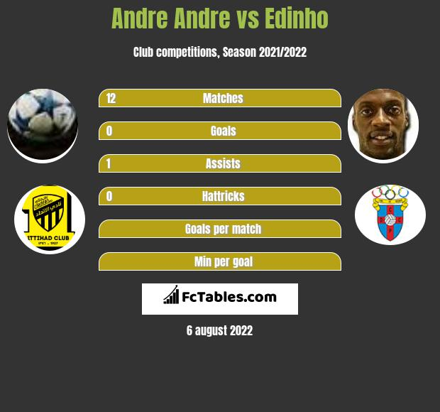 Andre Andre vs Edinho h2h player stats