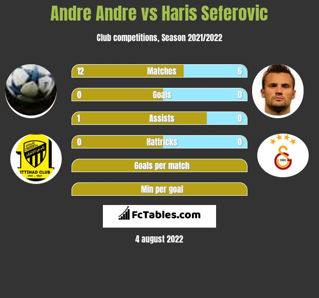 Andre Andre vs Haris Seferovic h2h player stats