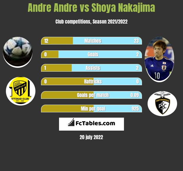 Andre Andre vs Shoya Nakajima h2h player stats