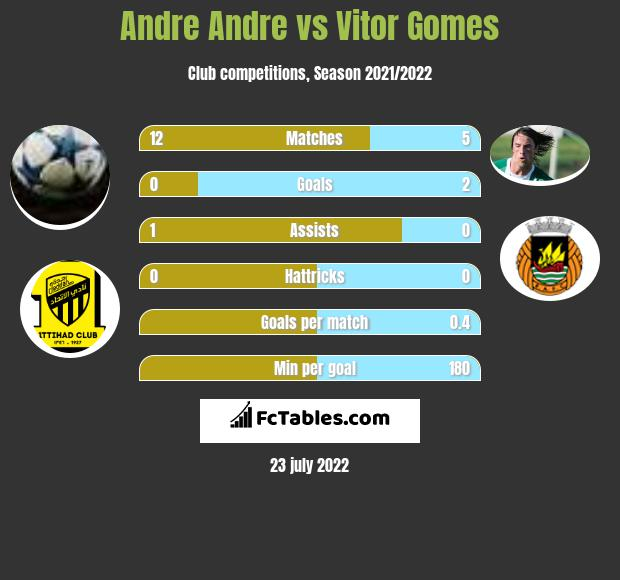 Andre Andre vs Vitor Gomes h2h player stats