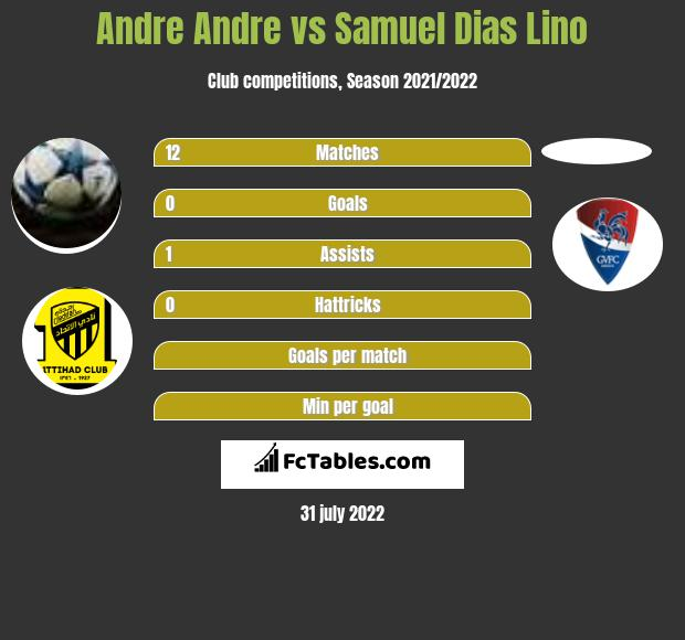 Andre Andre vs Samuel Dias Lino h2h player stats