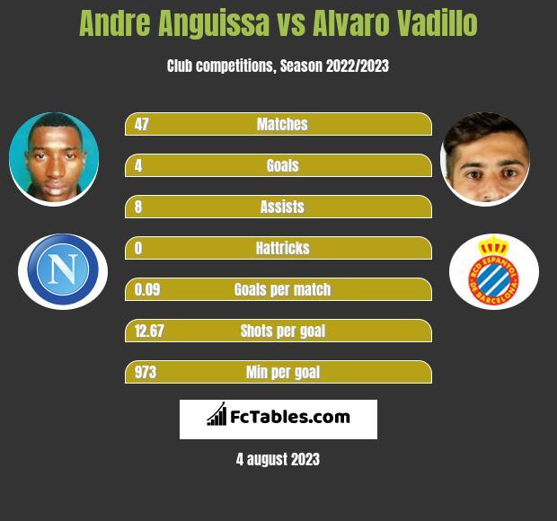 Andre Anguissa vs Alvaro Vadillo infographic