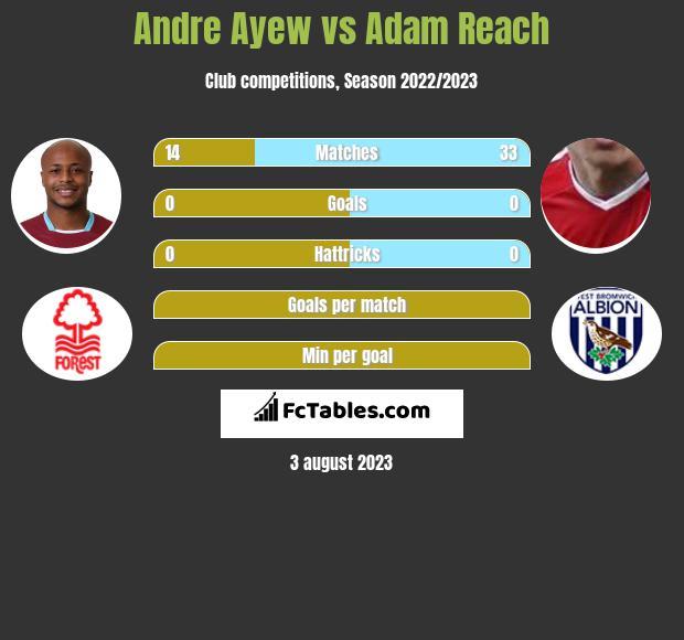 Andre Ayew vs Adam Reach infographic