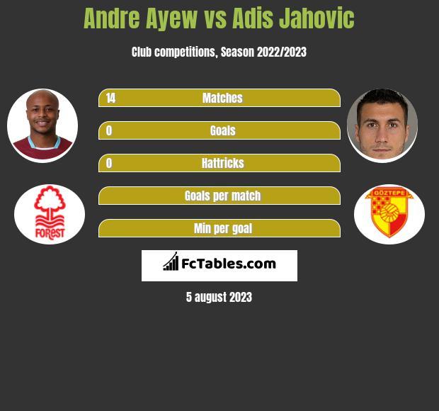 Andre Ayew vs Adis Jahovic infographic