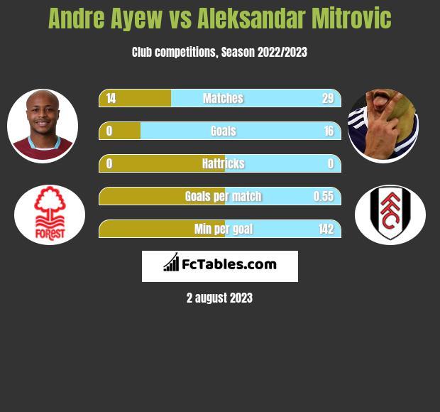 Andre Ayew vs Aleksandar Mitrović h2h player stats