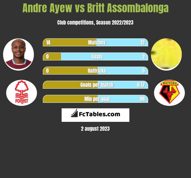 Andre Ayew vs Britt Assombalonga h2h player stats