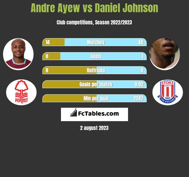 Andre Ayew vs Daniel Johnson h2h player stats