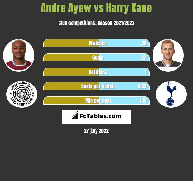 Andre Ayew vs Harry Kane h2h player stats