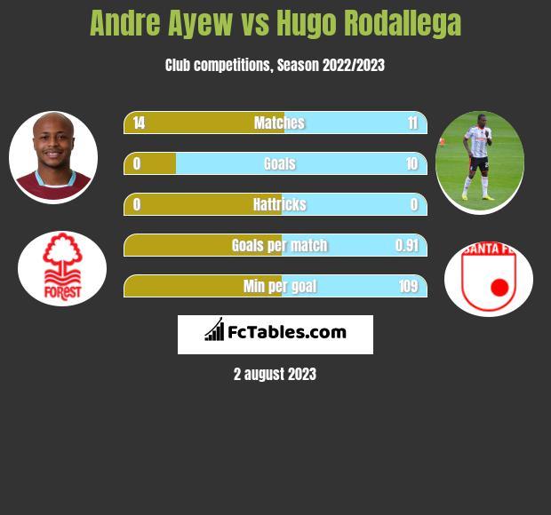 Andre Ayew vs Hugo Rodallega infographic