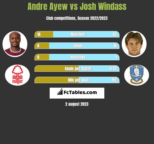 Andre Ayew vs Josh Windass h2h player stats