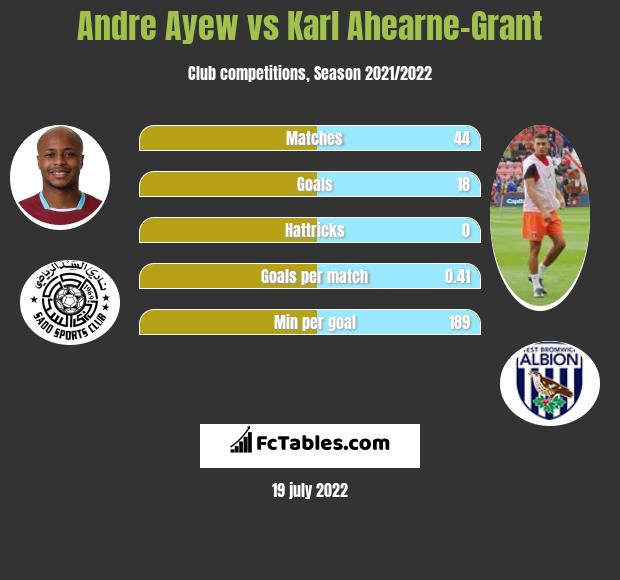 Andre Ayew vs Karl Ahearne-Grant h2h player stats