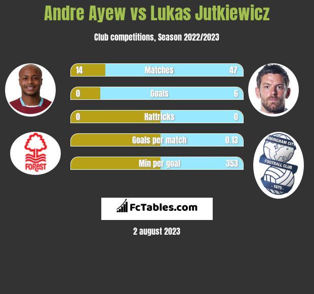 Andre Ayew vs Lukas Jutkiewicz h2h player stats