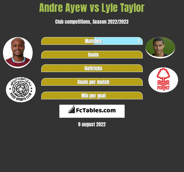 Andre Ayew vs Lyle Taylor h2h player stats