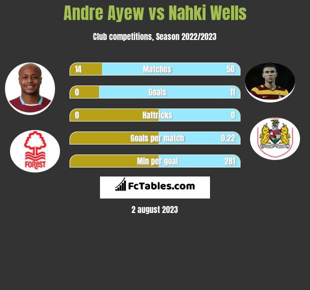 Andre Ayew vs Nahki Wells h2h player stats