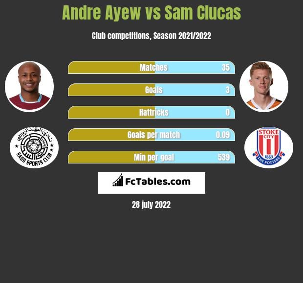 Andre Ayew vs Sam Clucas h2h player stats