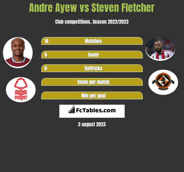 Andre Ayew vs Steven Fletcher h2h player stats