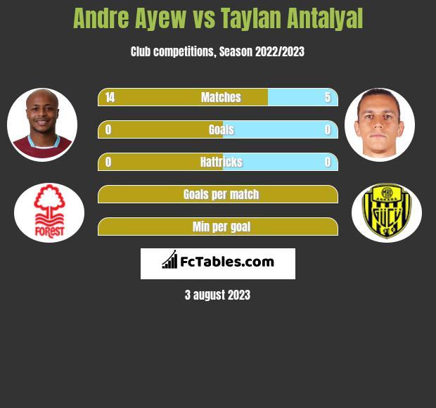 Andre Ayew vs Taylan Antalyal infographic