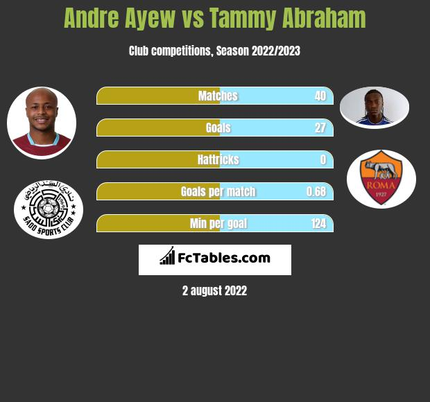 Andre Ayew vs Tammy Abraham h2h player stats