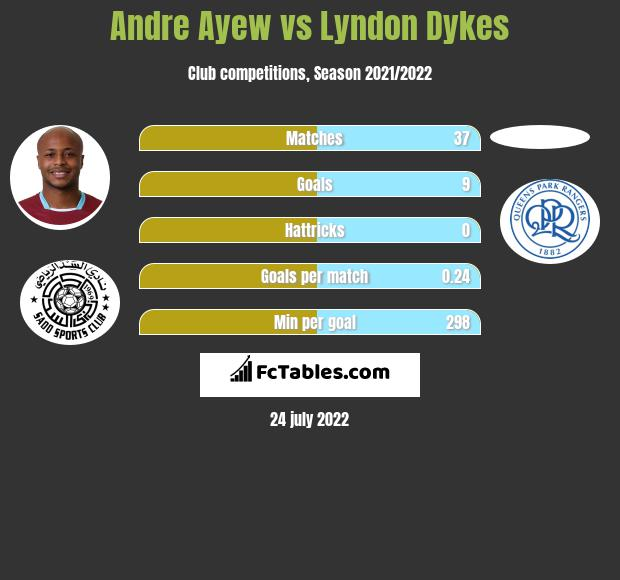 Andre Ayew vs Lyndon Dykes h2h player stats