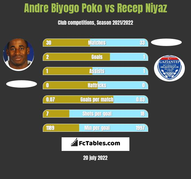 Andre Biyogo Poko vs Recep Niyaz infographic