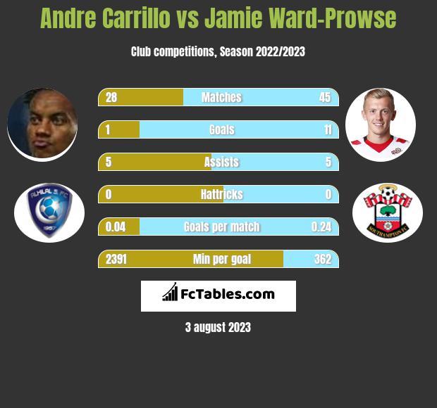 Andre Carrillo vs Jamie Ward-Prowse