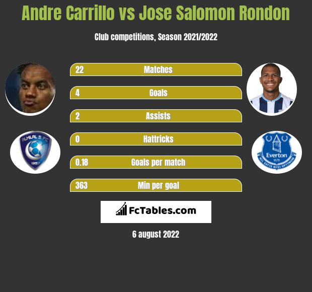 Andre Carrillo vs Jose Salomon Rondon h2h player stats