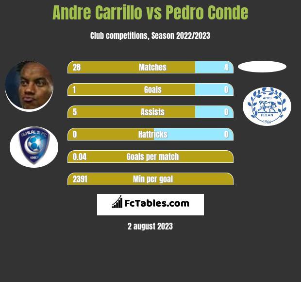 Andre Carrillo vs Pedro Conde infographic