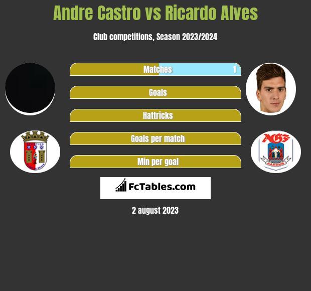 Andre Castro vs Ricardo Alves h2h player stats