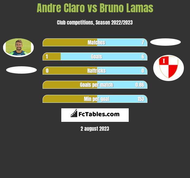 Andre Claro vs Bruno Lamas h2h player stats