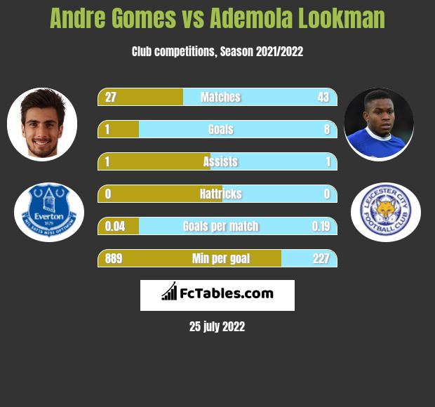 Andre Gomes infographic statistics for Everton