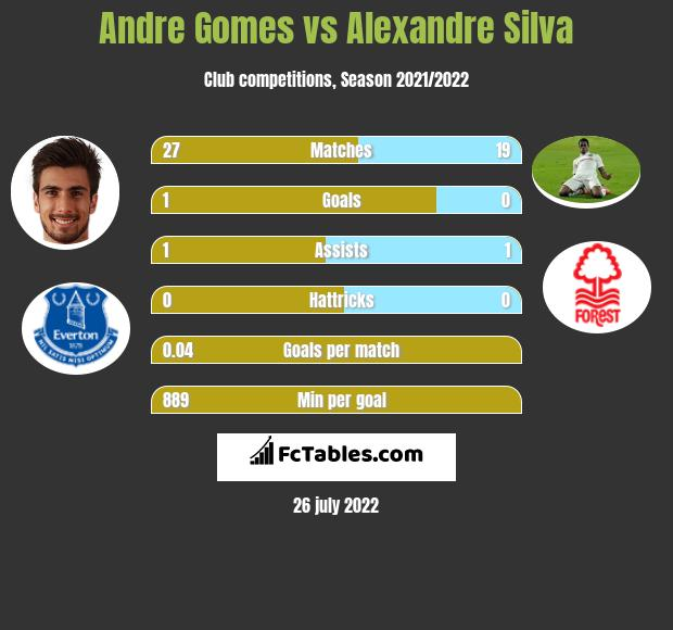 Andre Gomes infographic statistics for West Ham United