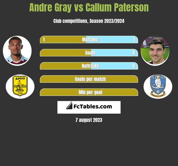 Andre Gray vs Callum Paterson h2h player stats