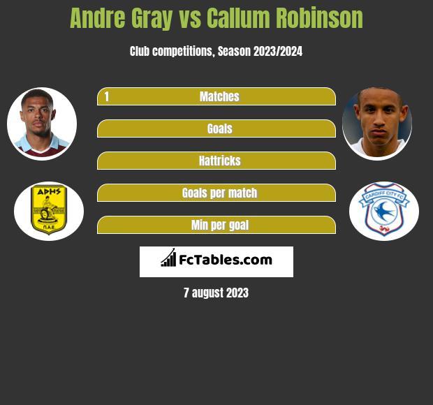 Andre Gray vs Callum Robinson infographic