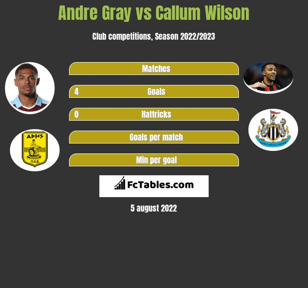 Andre Gray vs Callum Wilson h2h player stats