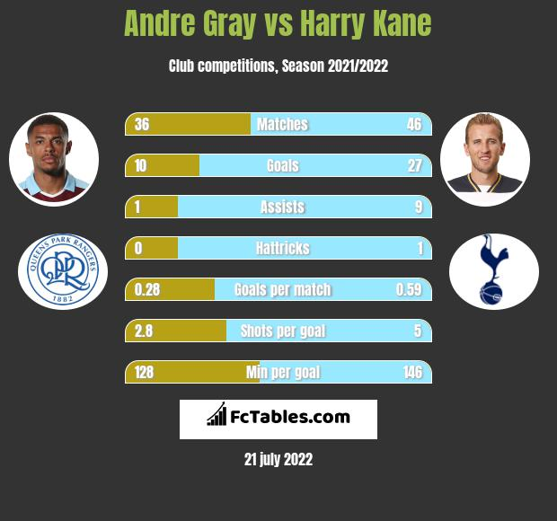 Andre Gray vs Harry Kane h2h player stats