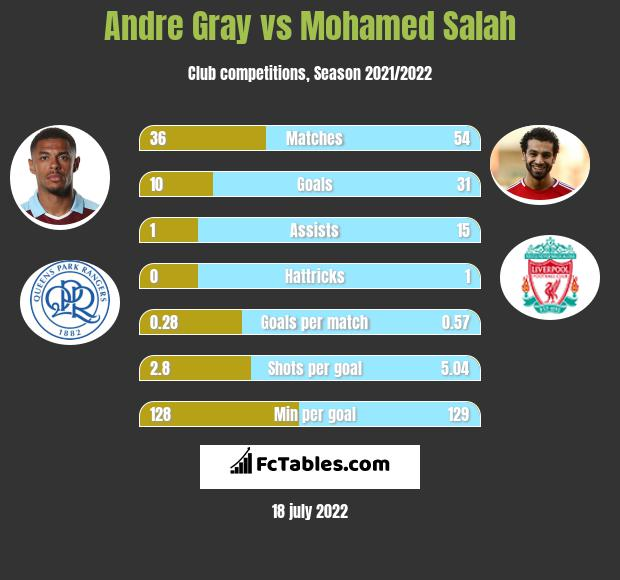 Andre Gray vs Mohamed Salah h2h player stats